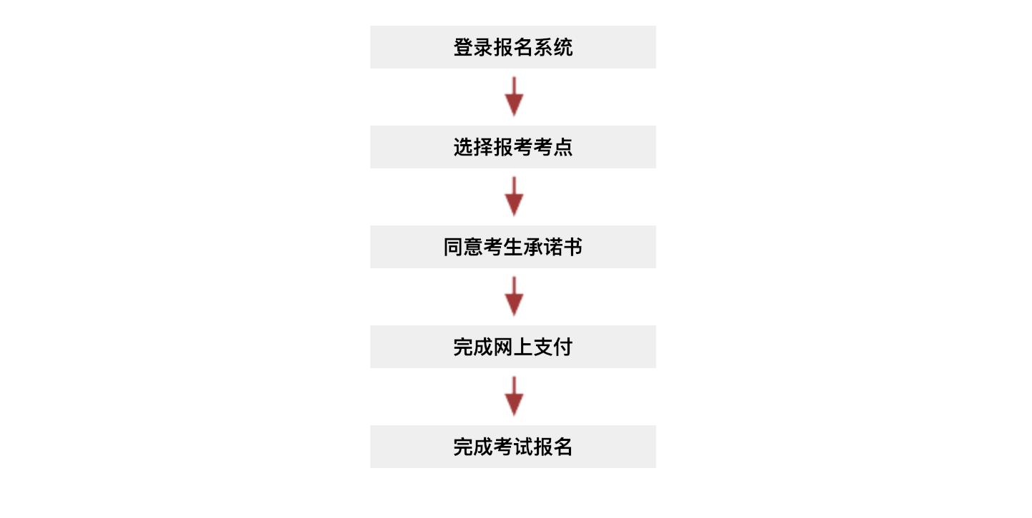 德福报名步骤2